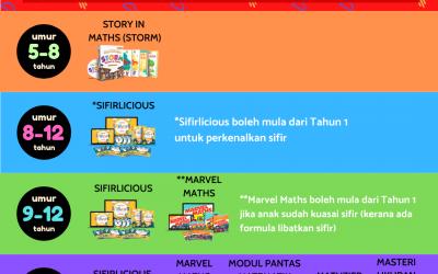 Kesesuaian Umur bagi Pakej Ebook MFS Empire