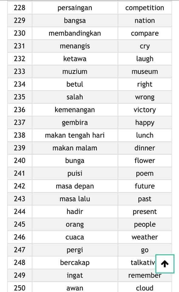 perkataan-ayat-biasa-perbualan-harian-19