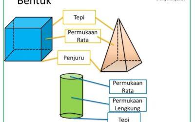 Nota Matematik: Bentuk 3 Dimensi