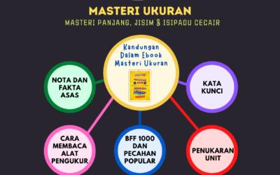 Apakah yang terdapat dalam Modul Masteri Ukuran oleh Cikgu Mohamad Hakim?